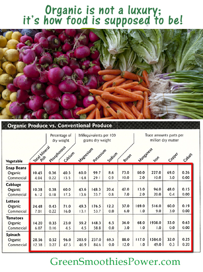 organic food vs conventional food People appear to spend more for organic foods for selfish reasons, rather  of  organic versus conventional, see superbugs in conventional vs.