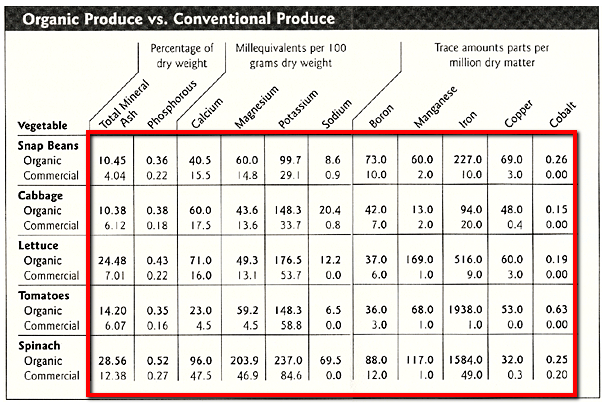Organic vs conventional produce nutrition