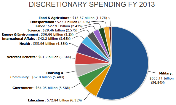 Proposed Discretionary Spending